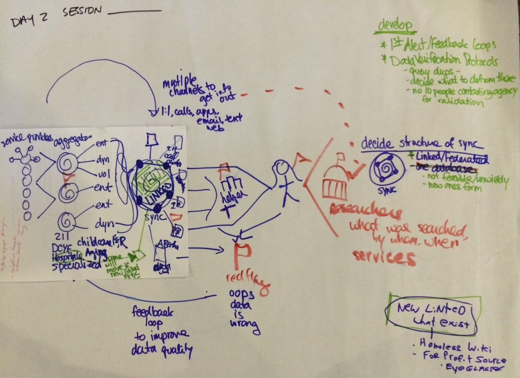 A brainstorm doodle, from the Open Referral workshop, of a system with distributed inputs around a reliable validation mechanism.