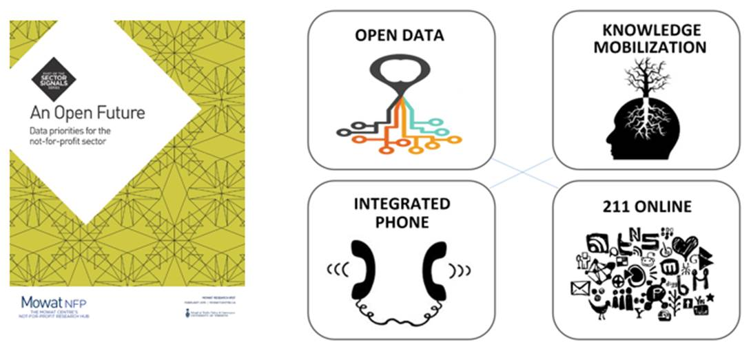 Open Data in Ontario - Mowat's Open Future report