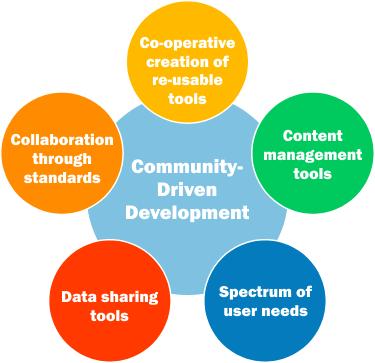 OpenCIOC Project Vision