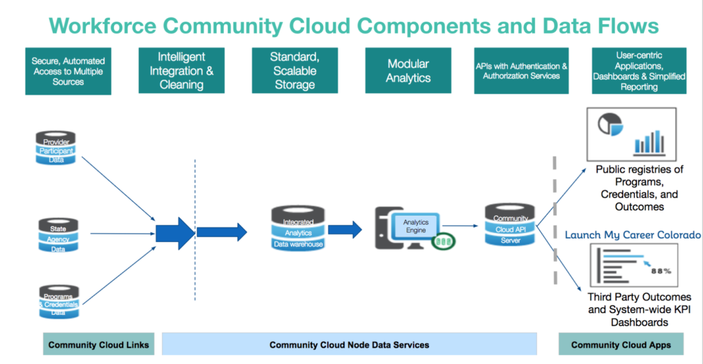 Diagram of BrightHive's Workforce Community Cloud