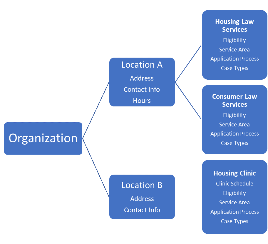 Org relationship diagram