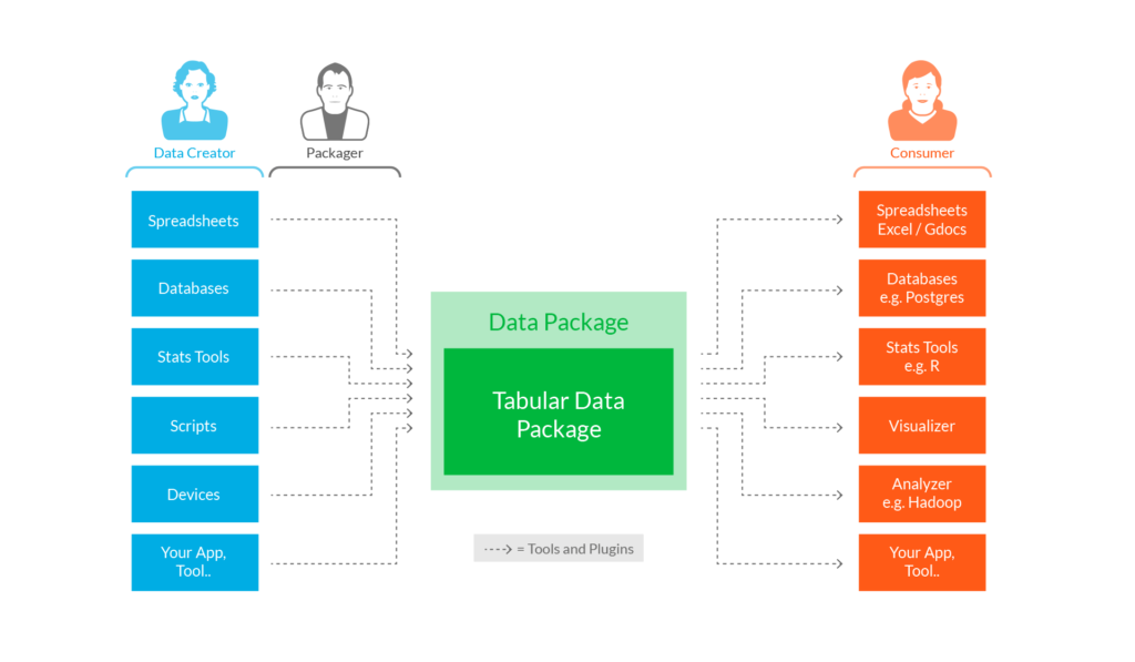 Introducing Open Referral's data transformation toolkit